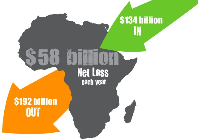 Despite perceptions, more money leaves Africa each year than comes in