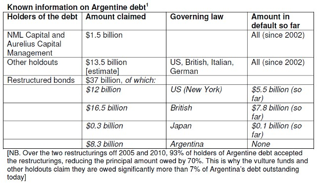 Argentina debt table