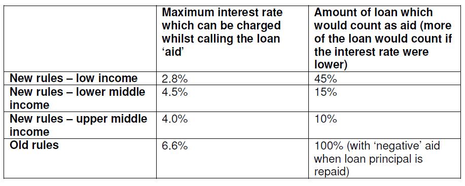 Aid loans table