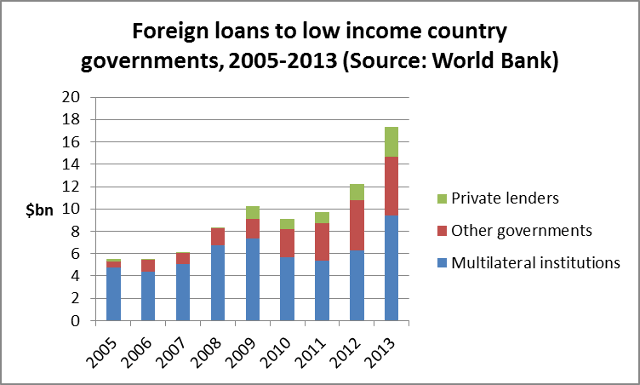 Loans to the most impoverished countries governments have trebled since the global financial crisis began in 2008