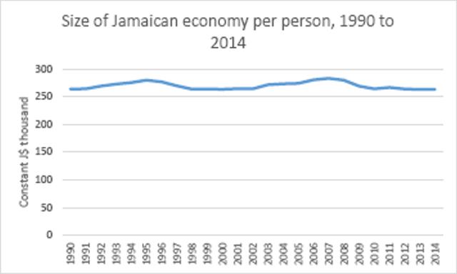 Source: IMF World Economic Outlook database