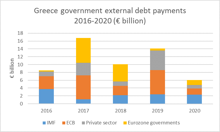 Greece debt payments graph