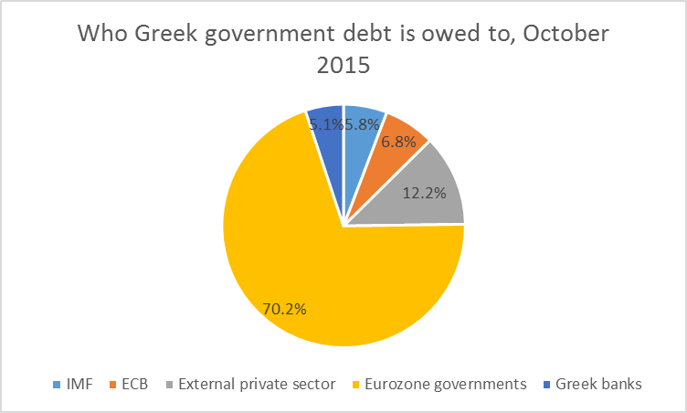 Who Greek debt is owed to