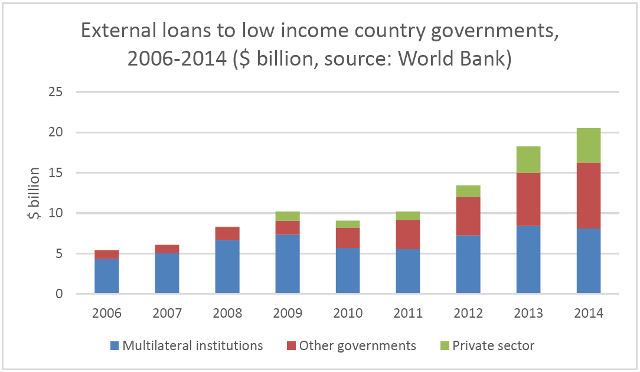 Loans to low income country governments have risen dramatically since the global financial crisis