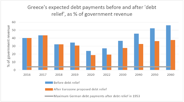 Proposals for debt relief for Greece will have little impact on payments