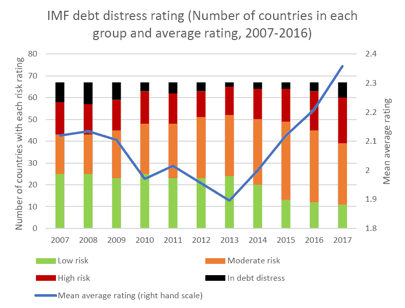 IMF and World Bank ratings of debt crisis risk for 67 countries show that crises and risks have been increasing since 2013.
